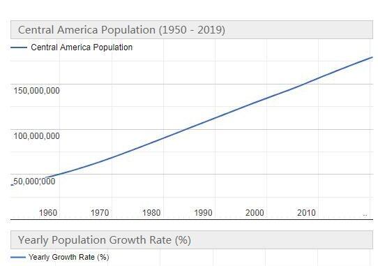 Central America Population