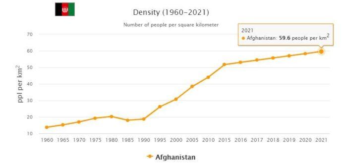 Afghanistan Population Density