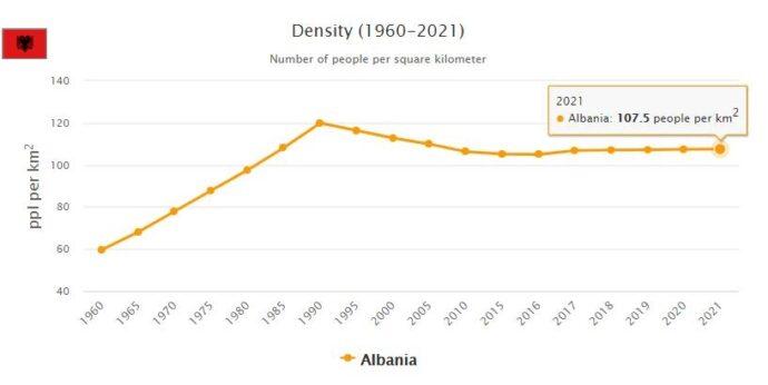 Albania Population Density