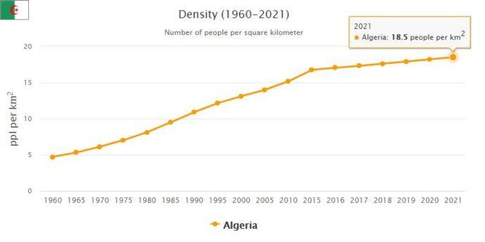 Algeria Population Density