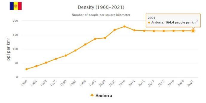 Andorra Population Density