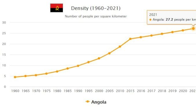 Angola Population Density