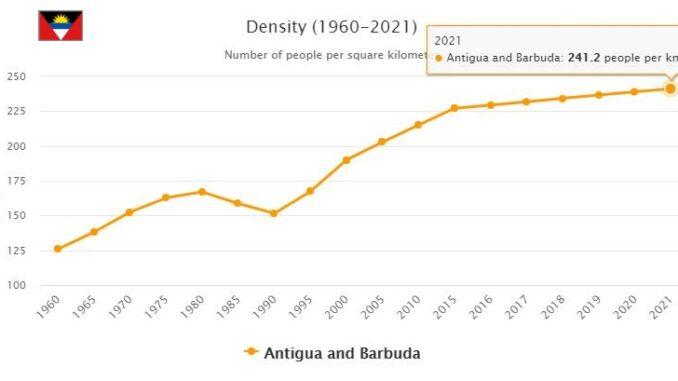 Antigua and Barbuda Population Density