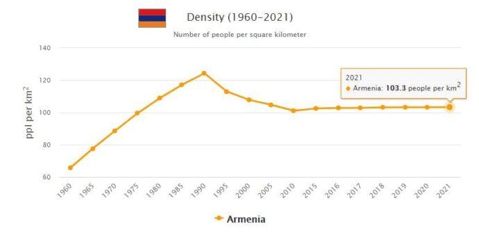 Armenia Population Density