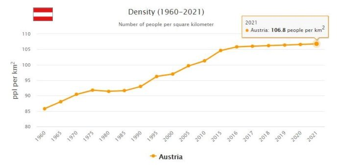 Austria Population Density