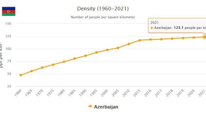 Azerbaijan Population Density