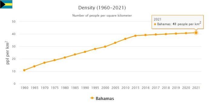 Bahamas Population Density