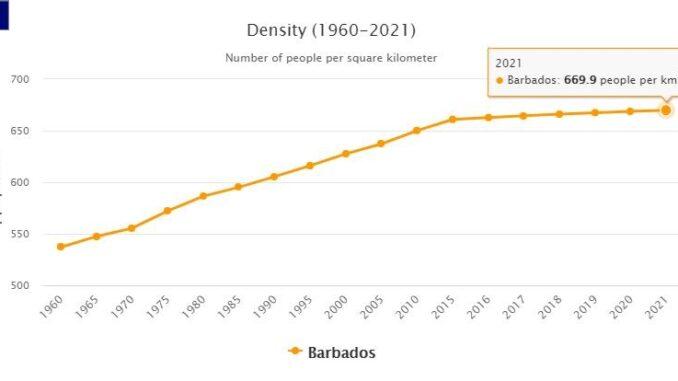Barbados Population Density