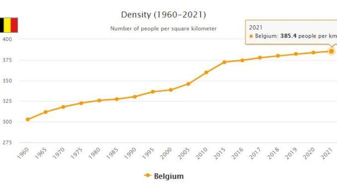 Belgium Population Density