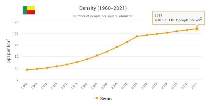 Benin Population Density