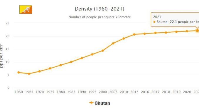 Bhutan Population Density