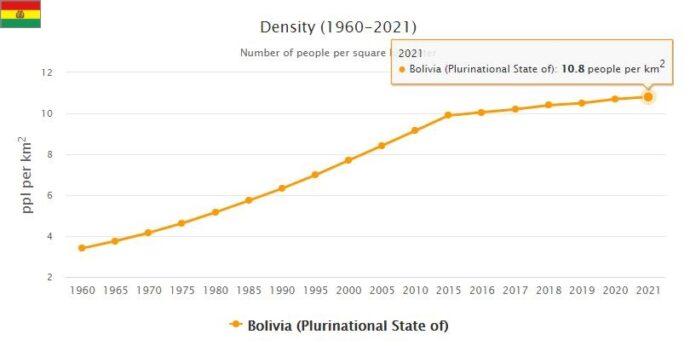 Bolivia Population Density