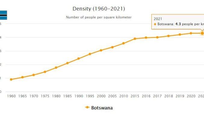 Botswana Population Density