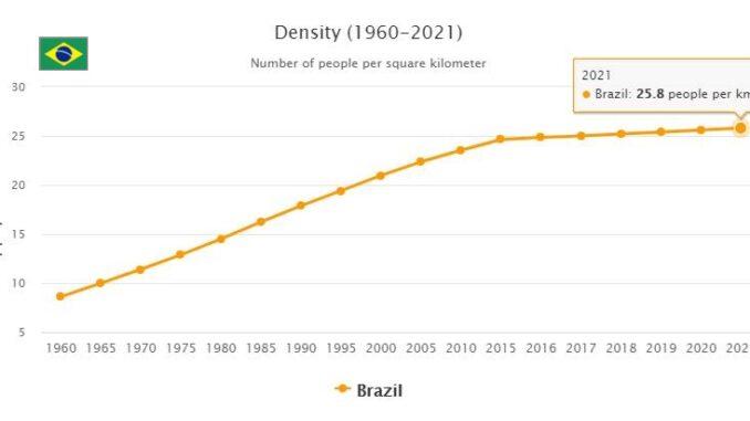 Brazil Population Density