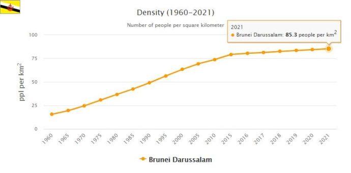 Brunei Population Density