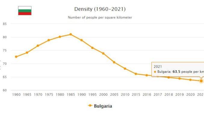 Bulgaria Population Density