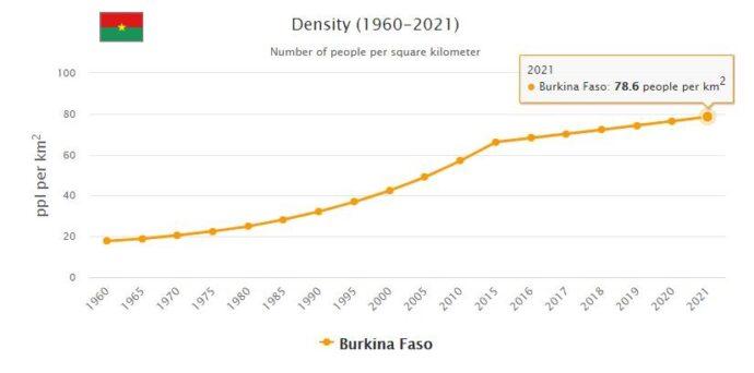 Burkina Faso Population Density