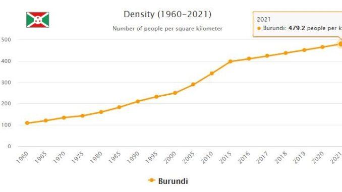 Burundi Population Density