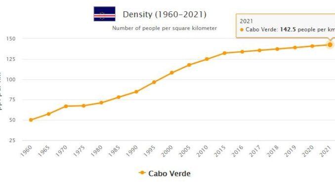 Cabo Verde Population Density