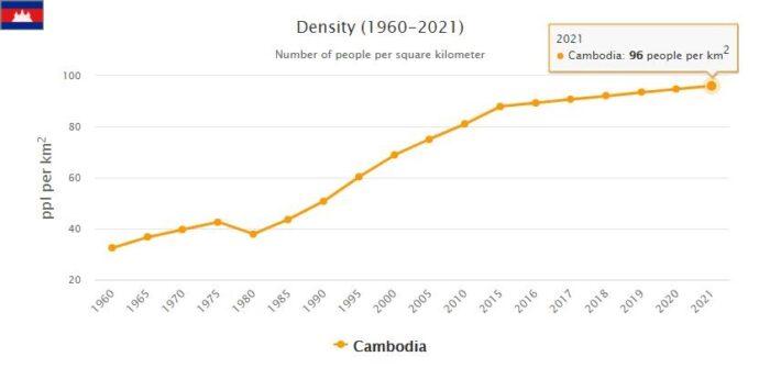 Cambodia Population Density