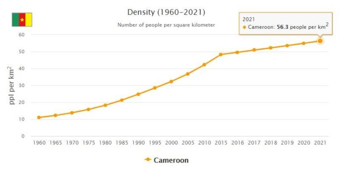 Cameroon Population Density