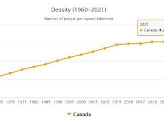 Canada Population Density