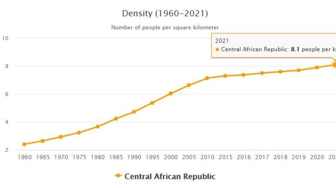 Central African Republic Population Density