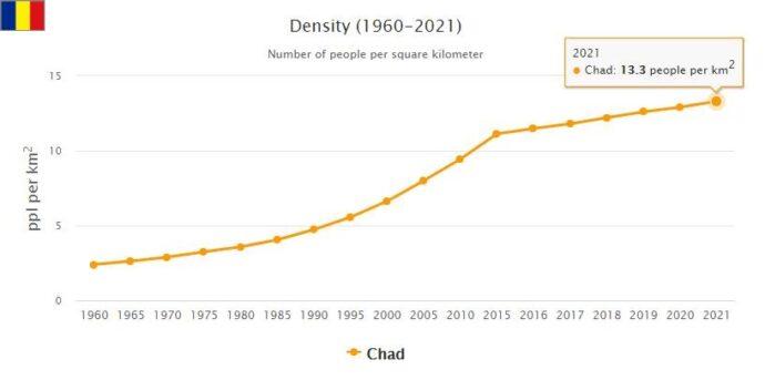 Chad Population Density