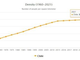 Chile Population Density