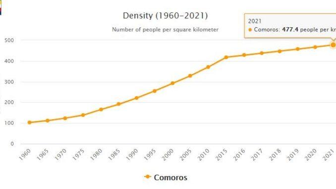 Comoros Population Density
