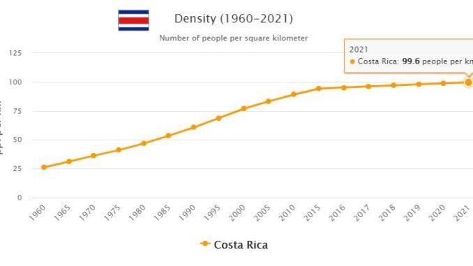 Costa Rica Population Density