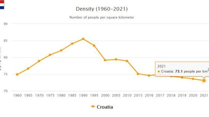 Croatia Population Density