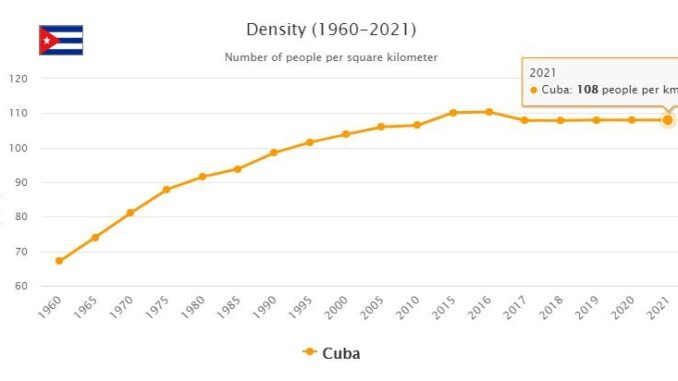Cuba Population Density