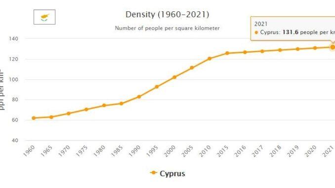 Cyprus Population Density