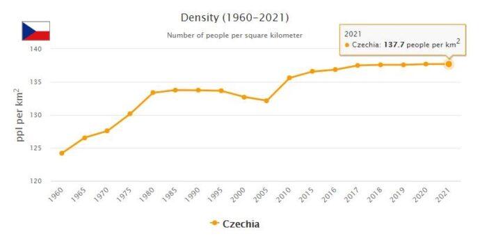 Czech Republic Population Density