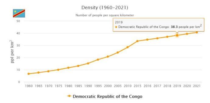 Democratic Republic of the Congo Population Density