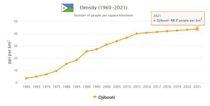Djibouti Population Density