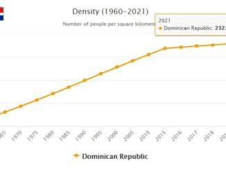 Dominican Republic Population Density