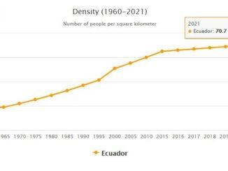 Ecuador Population Density