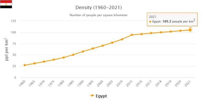 Egypt Population Density