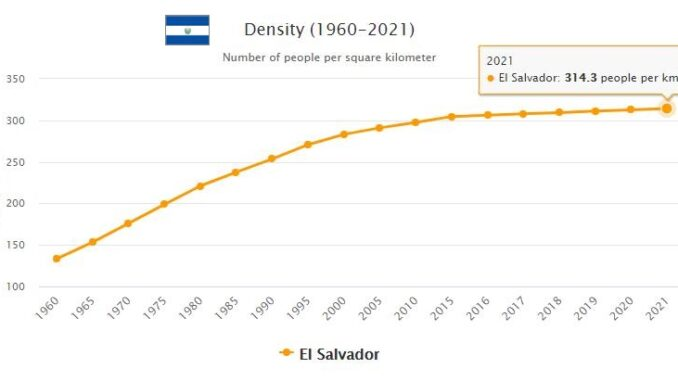 El Salvador Population Density