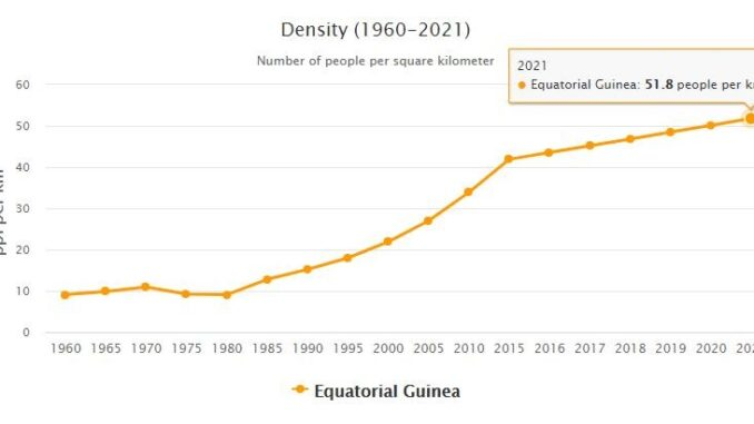Equatorial Guinea Population Density