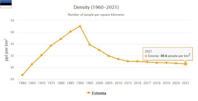 Estonia Population Density