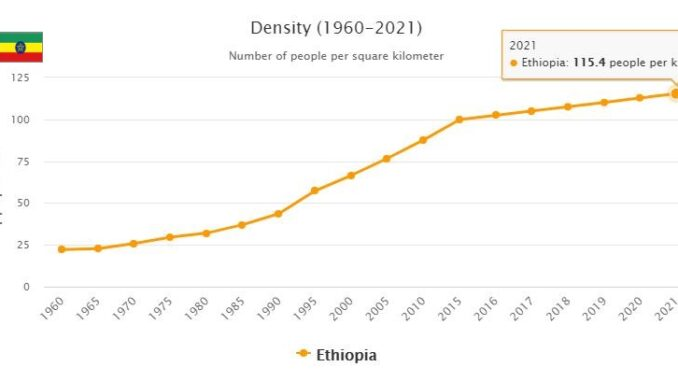 Ethiopia Population Density