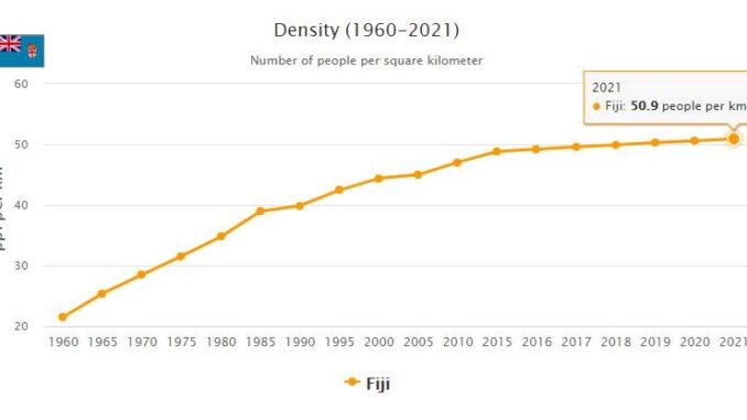 Fiji Population Density