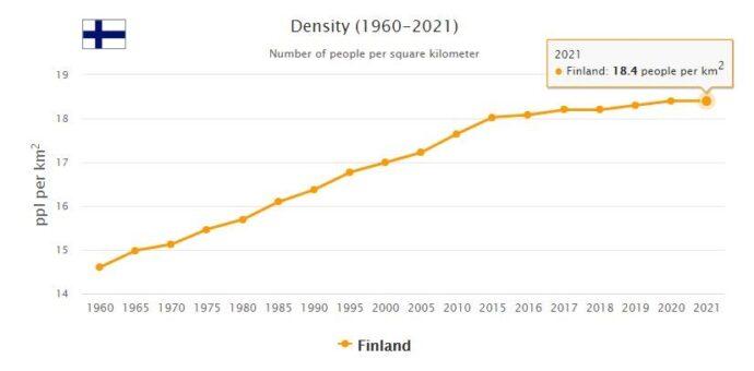 Finland Population Density
