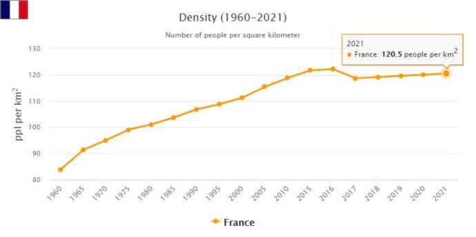 France Population Density