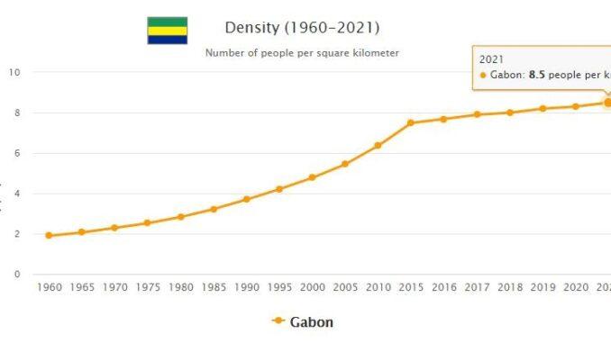Gabon Population Density