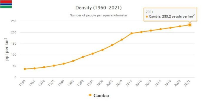 Gambia Population Density