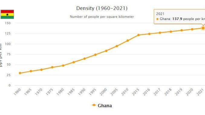 Ghana Population Density